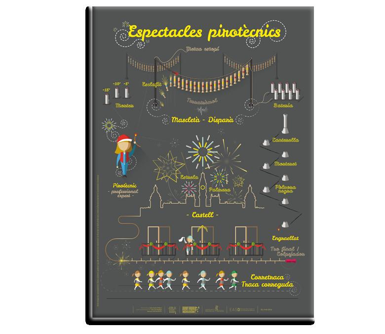 Espectacles pirotècnics